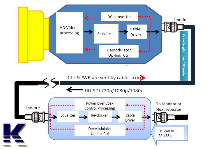HD SDI tehnologija