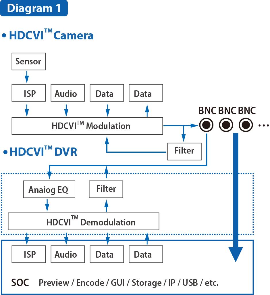HDCVI_tech