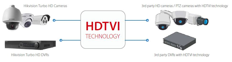 Open HDTVI