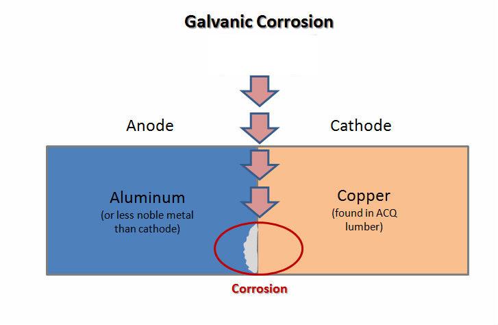 galvanic-corrosion-chart1