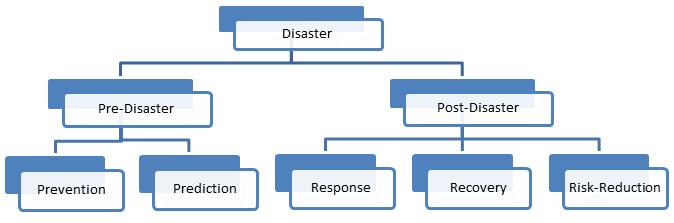 Data disaster